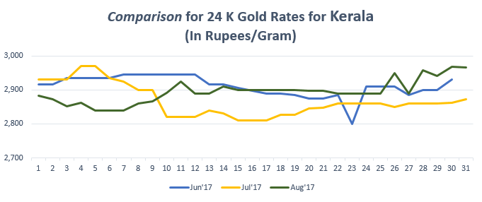 Comparison for 24 K Gold Rates for Kerala August'17