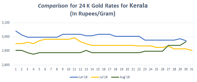 Comparison for 24 K Gold Rates for Kerala August 2018