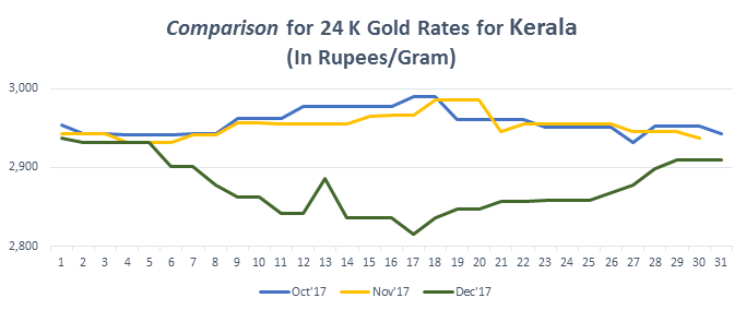 Graph For Gold Rate 24k In Kerala December 2017