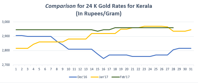 Comparison for 24 K Gold Rates for Kerala February '17