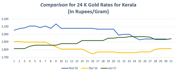 Comparison for 24 K Gold Rates for Kerala January '17