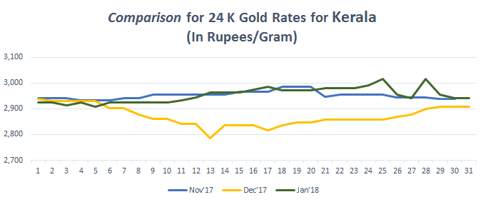 Comparison for 24 K Gold Rates for Kerala January 2018