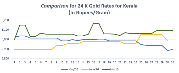 Comparison for 24 K Gold Rates for Kerala July'16