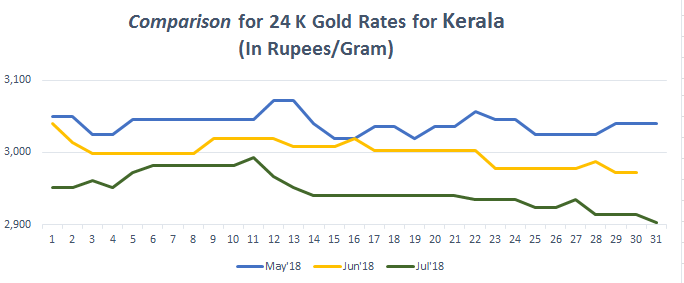 Comparison for 24 K Gold Rates for Kerala July 2018