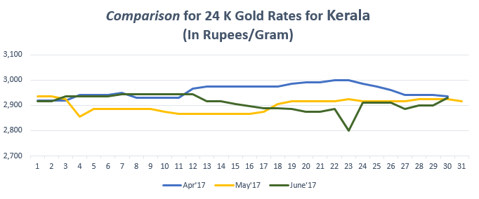 Comparison for 24 K Gold Rates for Kerala June'17