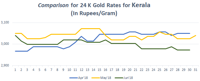 Comparison for 24 K Gold Rates for Kerala June 2018
