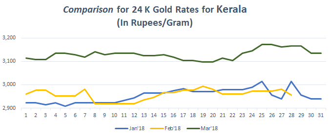 Comparison for 24 K Gold Rates for Kerala March 2018