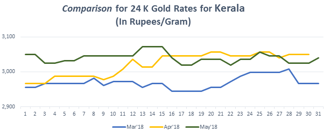 Comparison for 24 K Gold Rates for Kerala May 2018