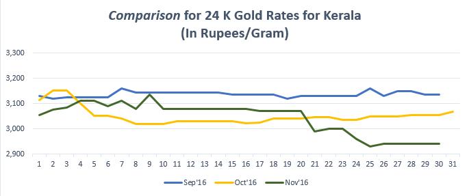 Comparison For 24 K Gold Rates Kerala Novemeber 16