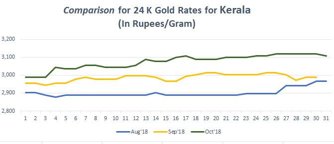 Graph For Gold Rate 24k In Kerala Oct 1 2018