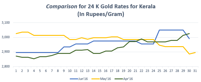 Comparison for 24 K Gold Rates for Kerala Jun'16