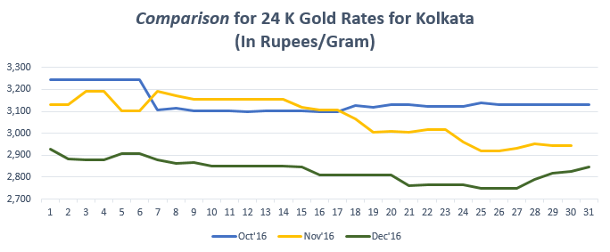 Comparison for 24 K Gold Rates for Kolkata December '16