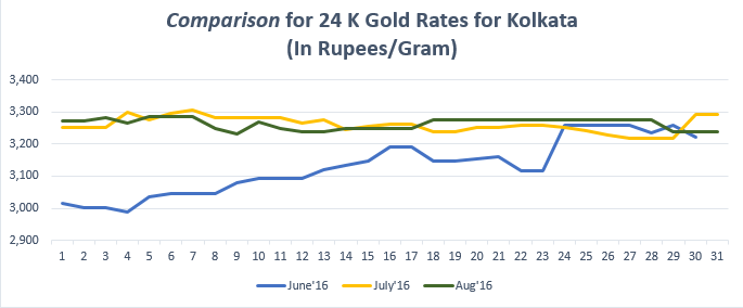 Comparison for 24 K Gold Rates for Kolkata August'16