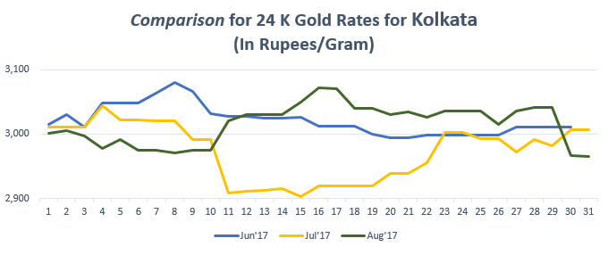 Comparison for 24 K Gold Rates for Kolkata August'17