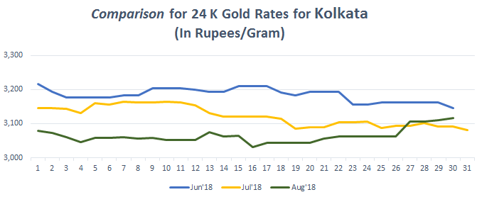 Comparison for 24 K Gold Rates for Kolkata August 2018