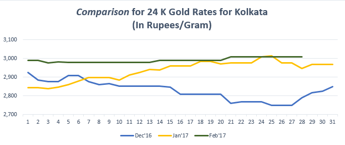 Comparison for 24 K Gold Rates for Kolkata February '17