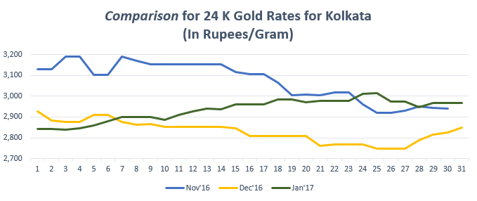 Comparison for 24 K Gold Rates for Kolkata January '17