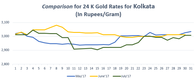 Comparison for 24 K Gold Rates for Kolkata July'17