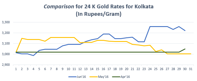 Comparison for 24 K Gold Rates for Kolkata Jun'16