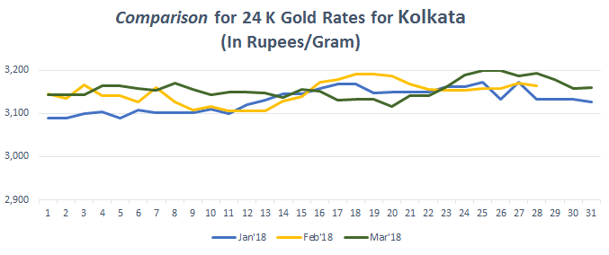Comparison for 24 K Gold Rates for Kolkata March 2018