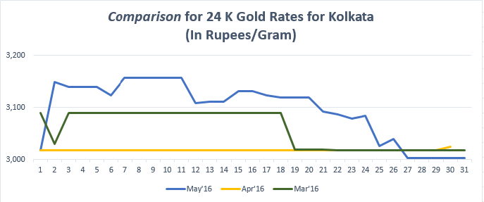 Comparison for 24 K Gold Rates for Kolkata May'16