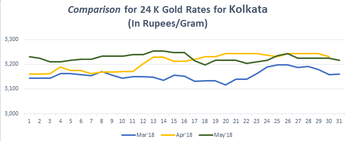 Comparison for 24 K Gold Rates for Kolkata May 2018