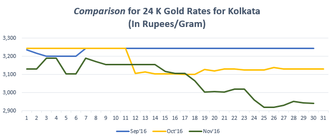 Comparison for 24 K Gold Rates for Kolkata Novemeber '16