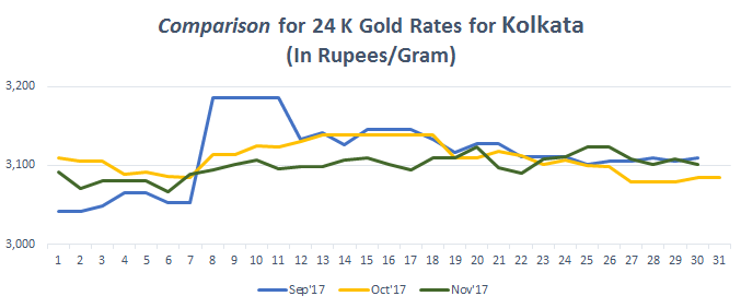 Comparison for 24 K Gold Rates for Kolkata November 2017