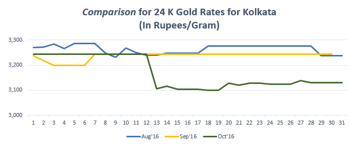 Comparison for 24 K Gold Rates for Kolkata October '16