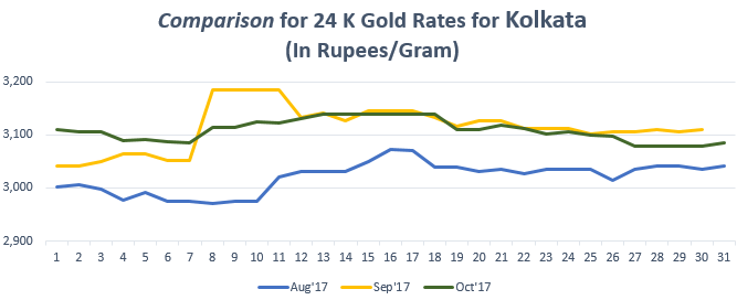 Comparison for 24 K Gold Rates for Kolkata October 2017