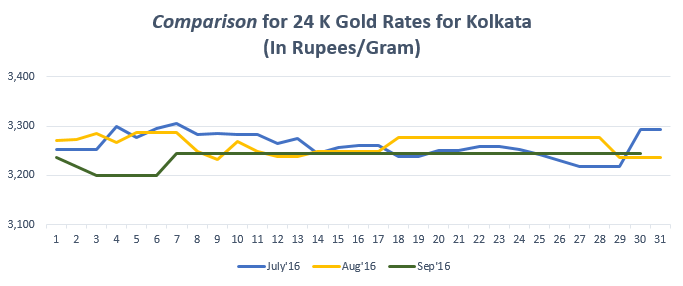 Comparison for 24 K Gold Rates for Kolkata September'16