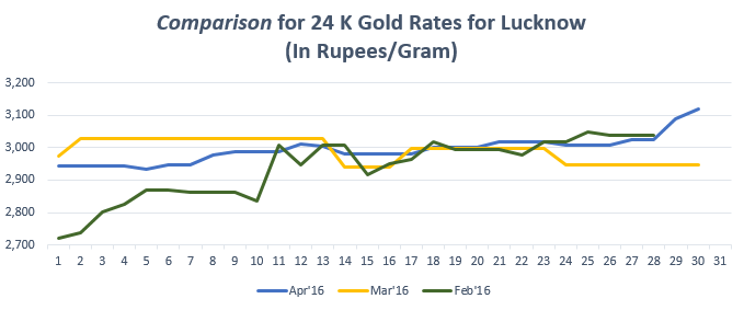 Graph for Gold Rate In Lucknow for April 2016