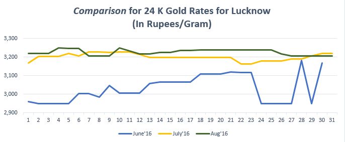 Comparison for 24 K Gold Rates for Lucknow August'16