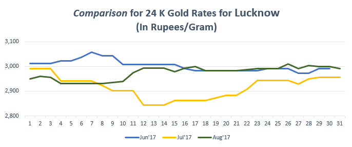Comparison for 24 K Gold Rates for Lucknow August'17