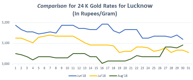 Today Gold Rate In Lucknow Price