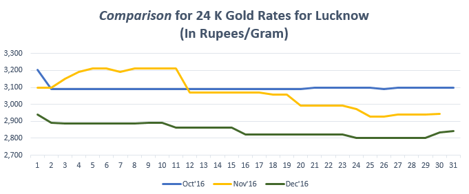 Comparison for 24 K Gold Rates for Lucknow December '16