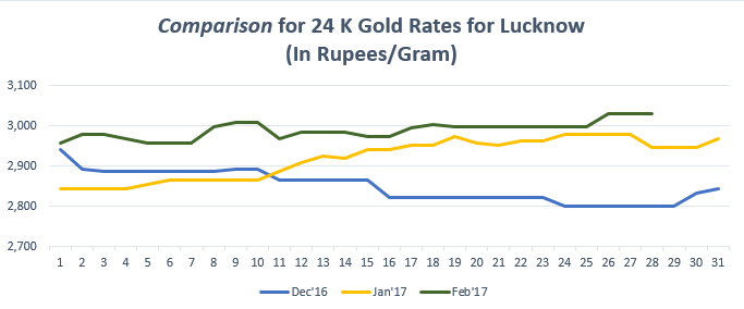 Comparison for 24 K Gold Rates for Lucknow February '17