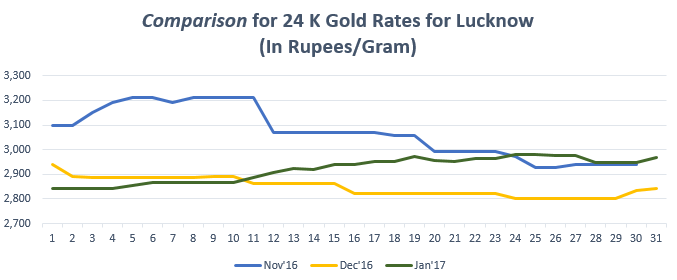 Comparison for 24 K Gold Rates for Lucknow January '17