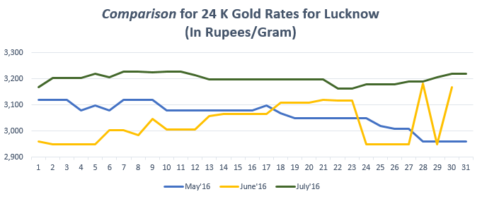 Comparison for 24 K Gold Rates for Lucknow July'16