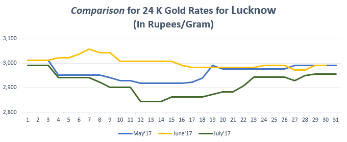 Comparison for 24 K Gold Rates for Lucknow July'17
