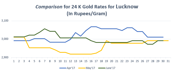 Comparison for 24 K Gold Rates for Lucknow June'17