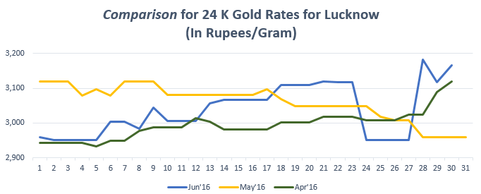 Comparison for 24 K Gold Rates for Lucknow Jun'16
