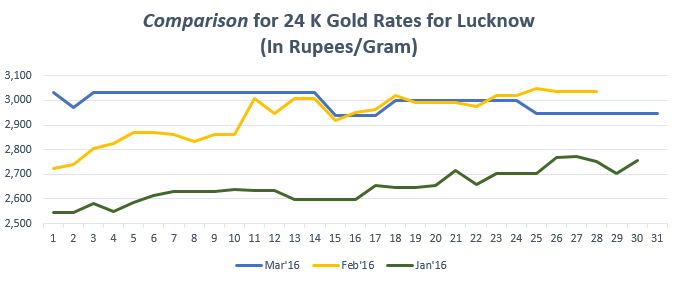 Graph for Gold Rate(24K) in Lucknow March'16