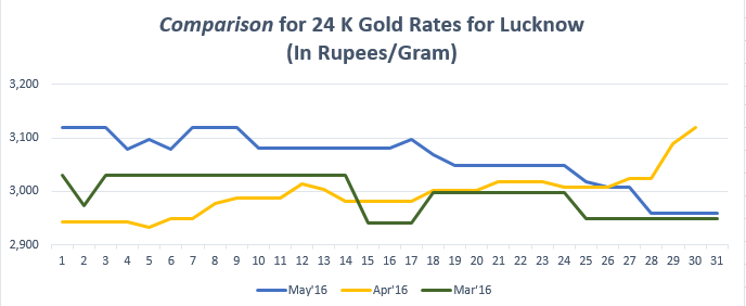Comparison for 24 K Gold Rates for Lucknow May'16