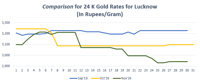 Comparison for 24 K Gold Rates for Lucknow Novemeber '16