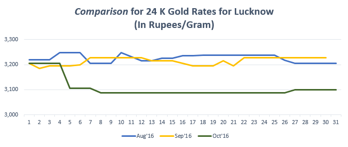 Comparison for 24 K Gold Rates for Lucknow October '16