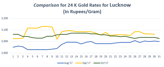 Comparison for 24 K Gold Rates for Lucknow October 2017