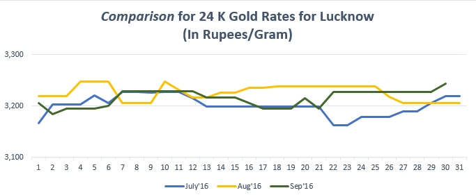 Comparison for 24 K Gold Rates for Lucknow September'16