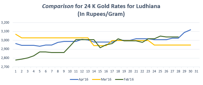 Graph for Gold Rate In Ludhiana for April 2016