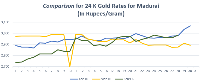 Graph for Gold Rate In Madurai for April 2016